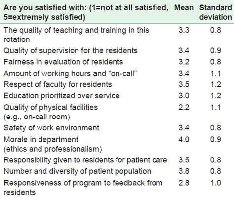 View Image Resident Survey Template