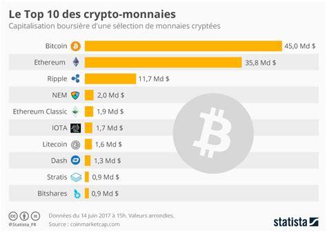 le top 10 des crypto monnaies btobmarketers fr