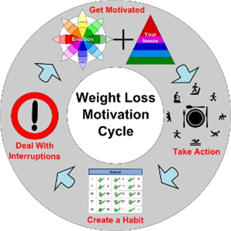 weight loss calories burned weight loss motivation calories burned hq