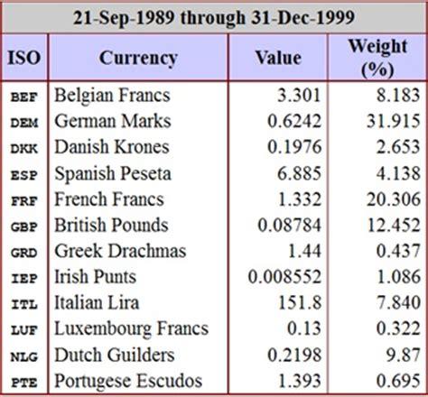 Usd Mba Units by European Currency Unit Ecu Definition Finance