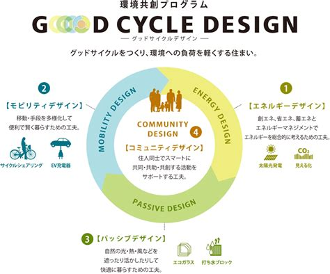 design for environment standards mitsui fudosan corporate information news releases