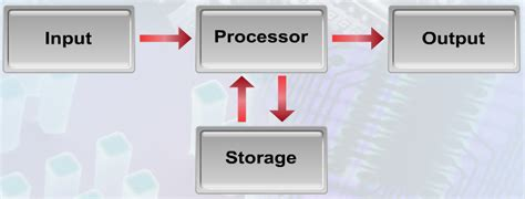 data processing cycle diagram system concept information processing cycle ict spm