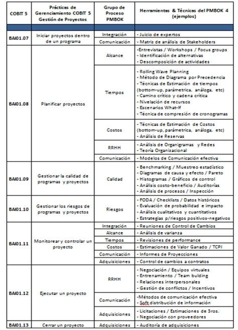 project program portfolio management p3m