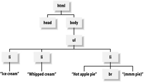 html tree html processing with trees perl lwp