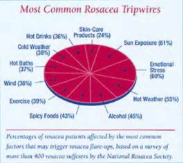 coping with rosacea rosacea org