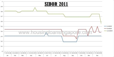 housing loan rate singapore singapore housing loan rates 28 images the best home loan rate the best housing