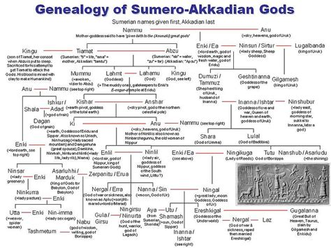 the alphabet versus the goddess the conflict between word and image books file genealogy of sumero akkadian gods jpg wikimedia commons