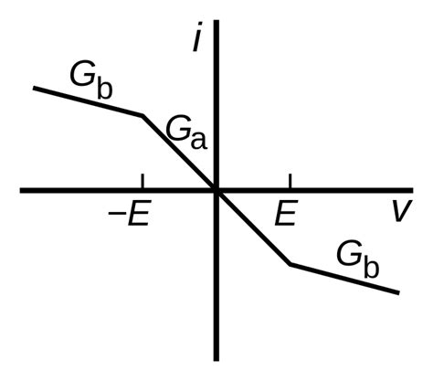 diode current curve file chua diode characteristic curve svg wikimedia commons