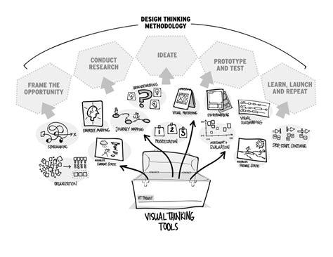 x plane design thinking design thinking vs visual thinking