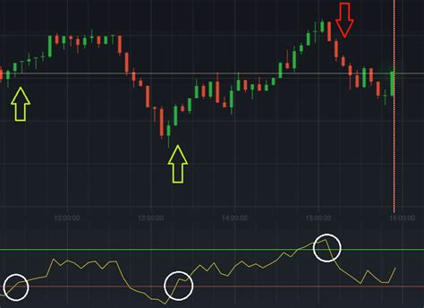 best rsi settings different rsi settings for trading options