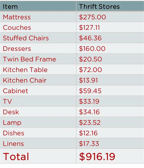 how much does it cost to furnish a 2 bedroom apartment what s the value of a house full of furniture furniture