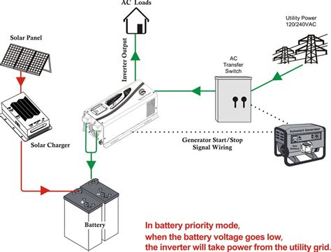 rv inverter charger wiring diagram ewiring