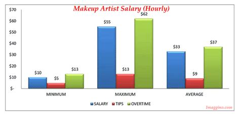 makeup artist career the 3000 billion dollar industry