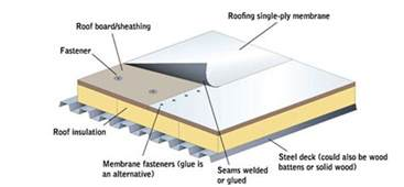 Flat Roof Diagram Residential Flat Roofing Guide Hometown Roofing Contractors