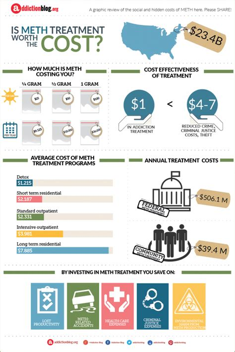 Cost Of Detox Treatment by How Much Does Meth Addiction Treatment Cost Infographic