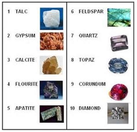 how durable is your gemstone mohs the word