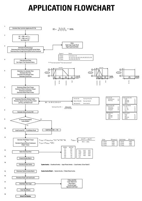 application flowchart application flowchart cgi motion