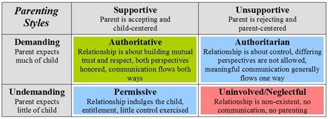 authoritative biography definition parenting styles the pentecostal family