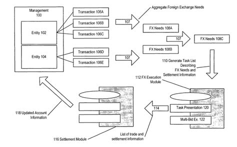 exchange workflow system for multi bid foreign exchange workflow automation
