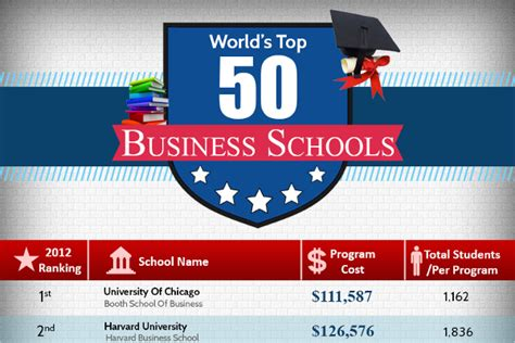 Top 50 Mba Colleges In Usa 2015 by Best Undergraduate Business Programs Rankings Us News
