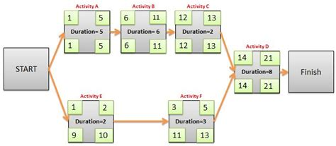 network diagram forward and backward pass how to calculate float free float total float using es