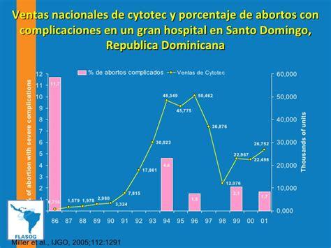 Cytotec Y Aborto Misoprostol Quito
