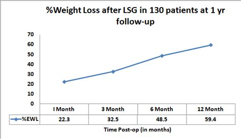 weight loss 6 weeks after gastric sleeve gastric sleeve in tijuana affordable vsg in mexico