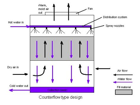 cooling tower system diagram smart ways to reduce water consumption