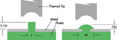 design guidelines for heat staking heat staking specs toman thermosonics