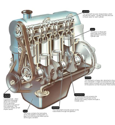 function of starter motor in engine the engine how a car works