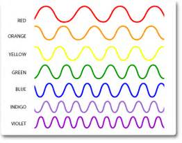what color of visible light has the wavelength visible light electromagnetic spectrum