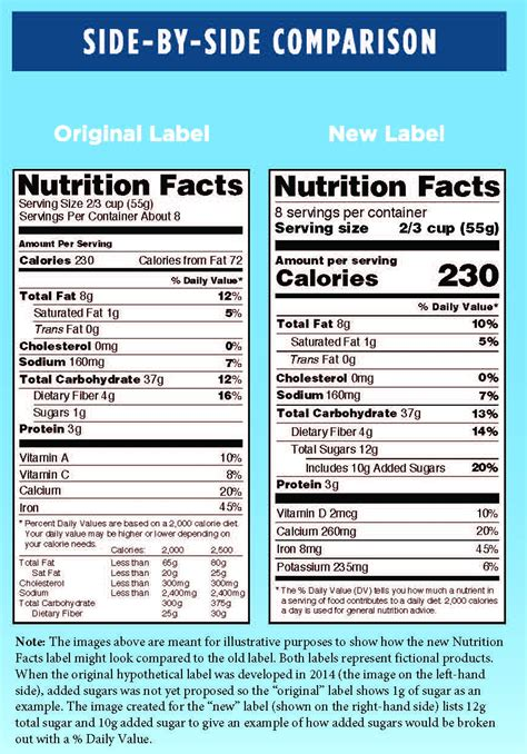 tasty trivia a collection of interestng food facts books changes to the nutrition facts label what parents need to
