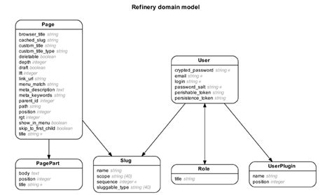 website erd rails erd gallery of exle diagrams
