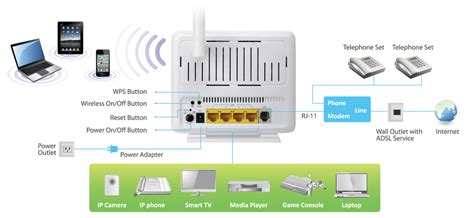 edimax adsl modem routers  wi fi mbps
