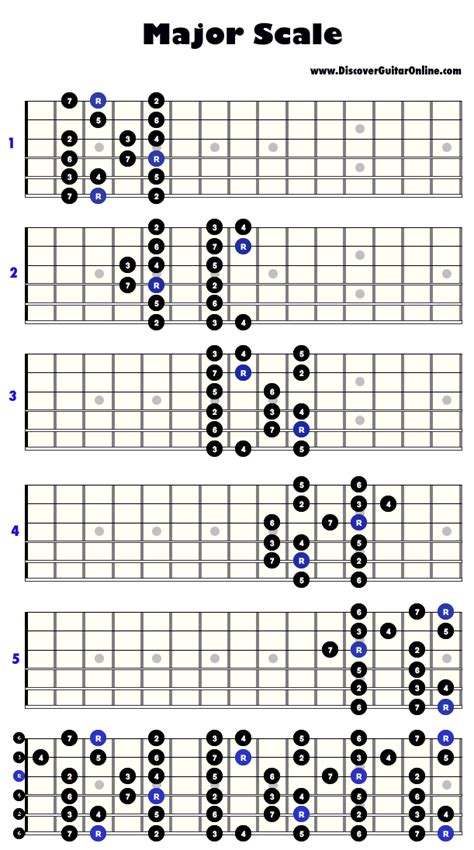 guitar scales diagrams major scale 5 patterns discover guitar learn to