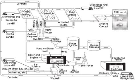 process layout features how do urban ecosystems deal with human wastes yahoo