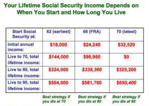 social security estimated payments chart the average