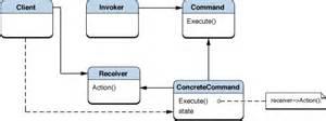 command pattern là gì patrones de dise 241 o elementos reutilizables para la web