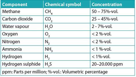 Biogas Zusammensetzung by What Is The Biogas Calorific Value Quora