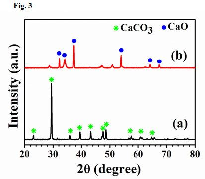 xrd pattern cao preparation and characterization of amorphous silica and