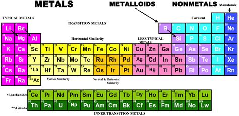 What Is Al On The Periodic Table by Periodic Table Formulations