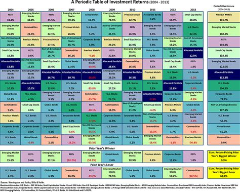 Quilt Chart by Asset Allocation Quilt Chart