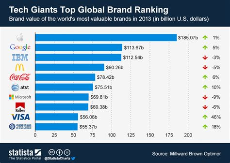 Chart Ranking The World S Most Valuable Brands by Chart Tech Giants Top Global Brand Ranking Statista