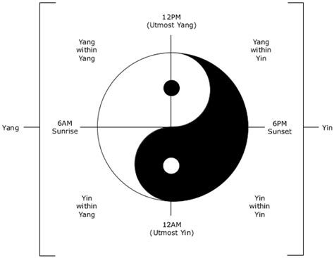 what does the yin yang symbolize yin yang in chinese medicine