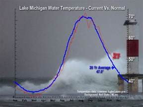 Lake Water Temperature See How Warm Great Lakes Water Has Stayed Mlive