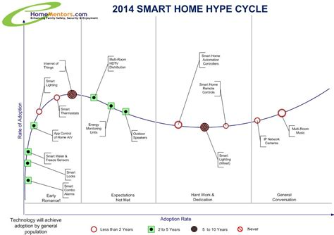 25 key trends to in homementors 2014 emerging smart