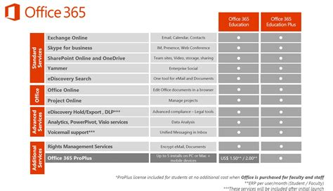 Is Office 365 by What Is Office 365 Microsoft In Education