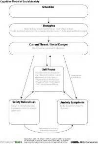 anxiety resources and cbt worksheets psychology tools