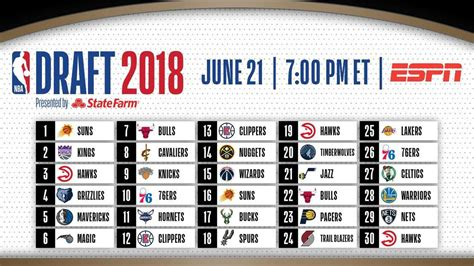 nba draft 2018 start time draft order how to and