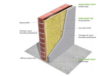 how to sound insulate a wall